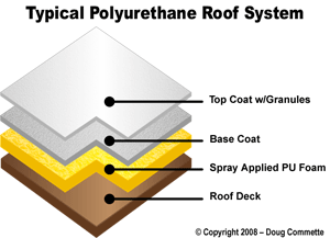 protective roof coating layers